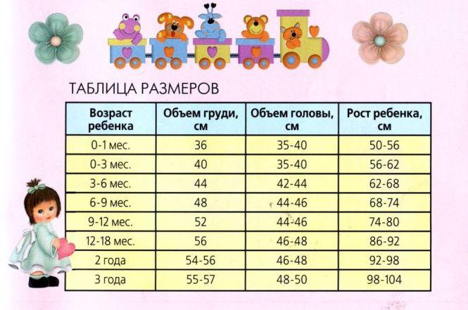 Таблица детских размеров по возрасту для вязания